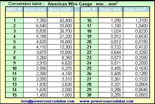 American wire gauge 22 tools cable size conversion table awg to mm sq power source electrical rh powersourcedubai com american wire gauge size chart american wire gauge size chart greentooth